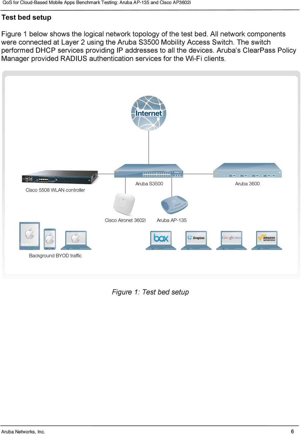 The switch performed DHCP services providing IP addresses to all the devices.