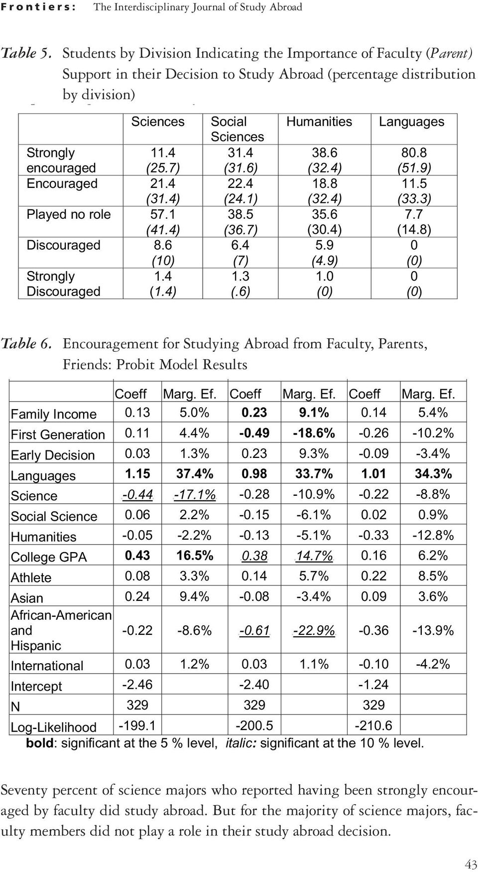 (percentage to Study Abroad distribution (percentage parent, by division) faculty distribution and friends by division) encouragement variables as the dependent Sciences variables.