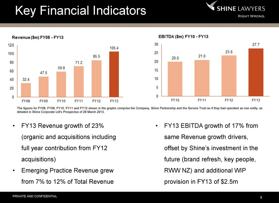 FY13 Revenue growth of 23% (organic and acquisitions including full year contribution from FY12 acquisitions) Emerging Practice Revenue grew from 7% to