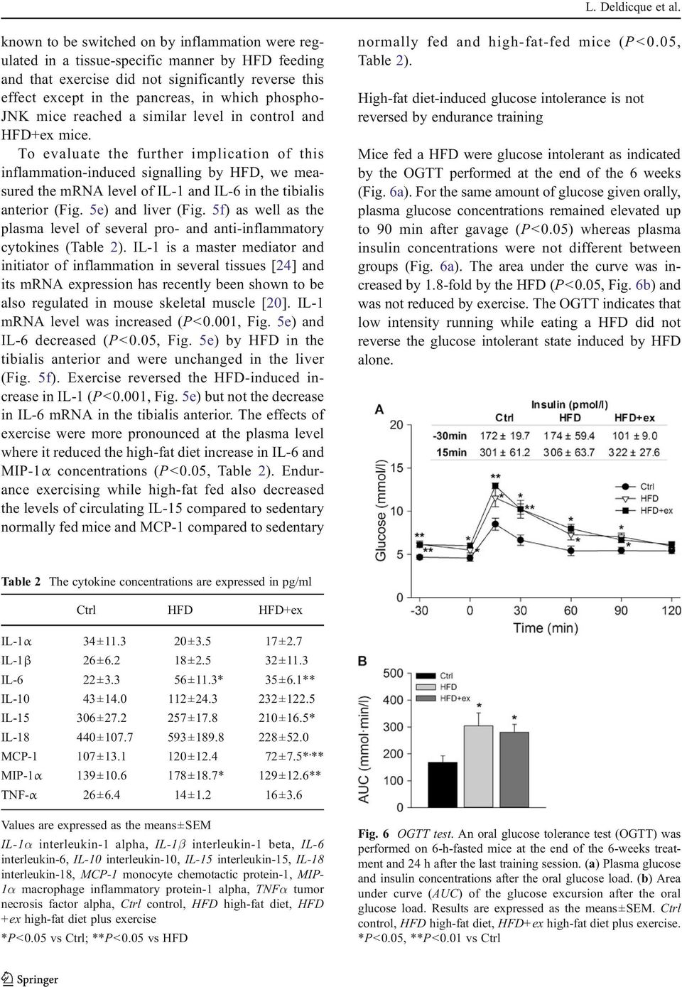 mice reached a similar level in control and HFD+ex mice.
