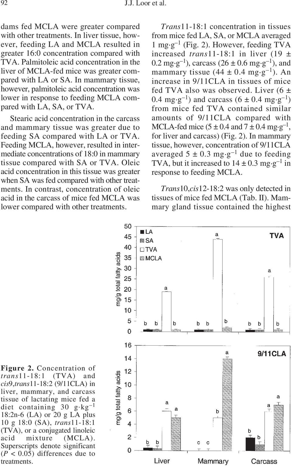 In mammary tissue, however, palmitoleic acid concentration was lower in response to feeding MCLA compared with LA, SA, or TVA.