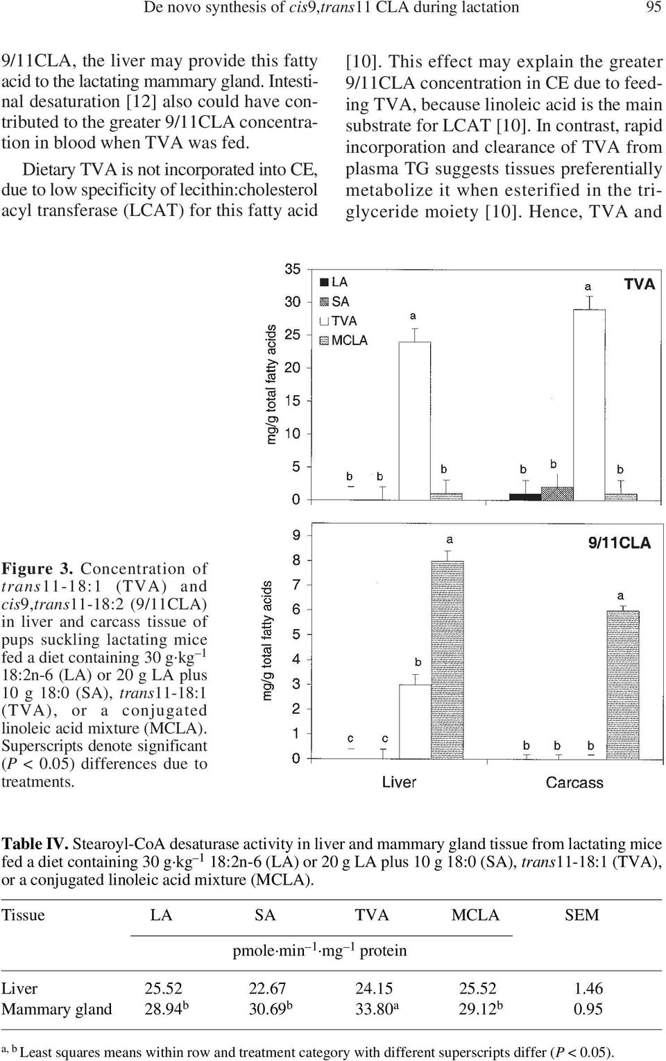 Dietary TVA is not incorporated into CE, due to low specificity of lecithin:cholesterol acyl transferase (LCAT) for this fatty acid [10].
