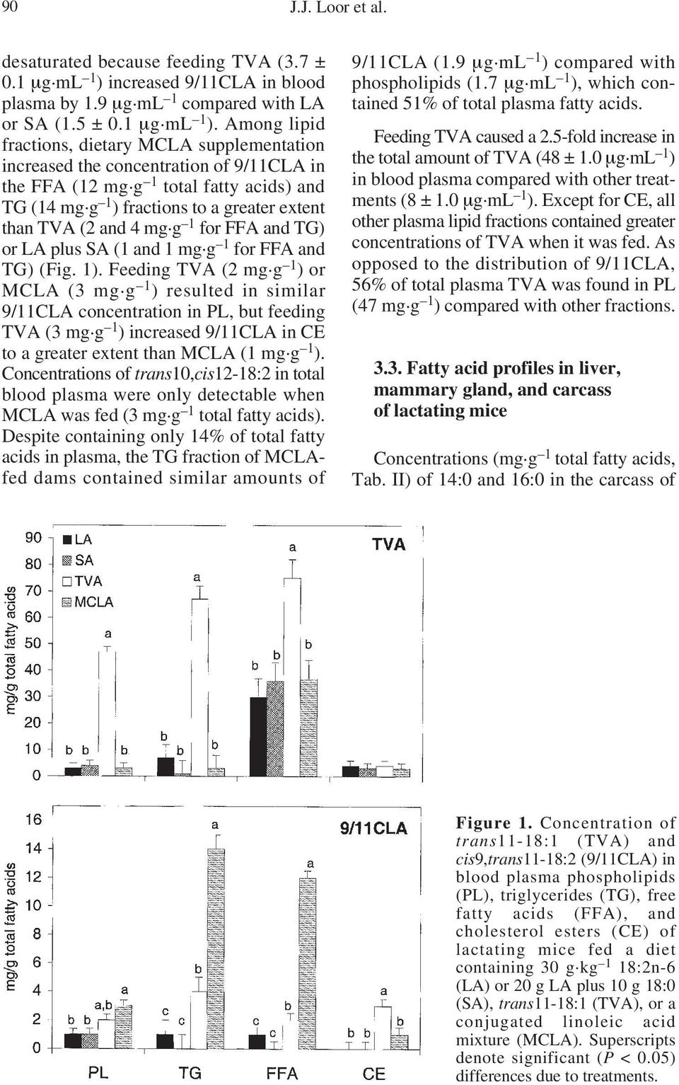 g 1 ) or MCLA (3 mg.g 1 ) resulted in similar 9/11CLA concentration in PL, but feeding TVA (3 mg.g 1 ) increased 9/11CLA in CE to a greater extent than MCLA (1 mg.g 1 ). Concentrations of trans10,cis12-18:2 in total blood plasma were only detectable when MCLA was fed (3 mg.