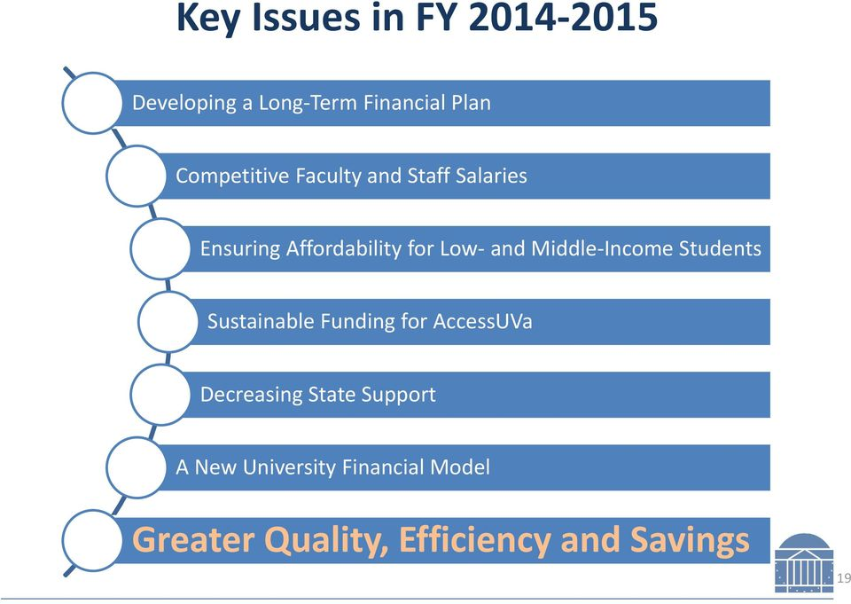 Middle-Income Students Sustainable Funding for AccessUVa Decreasing State