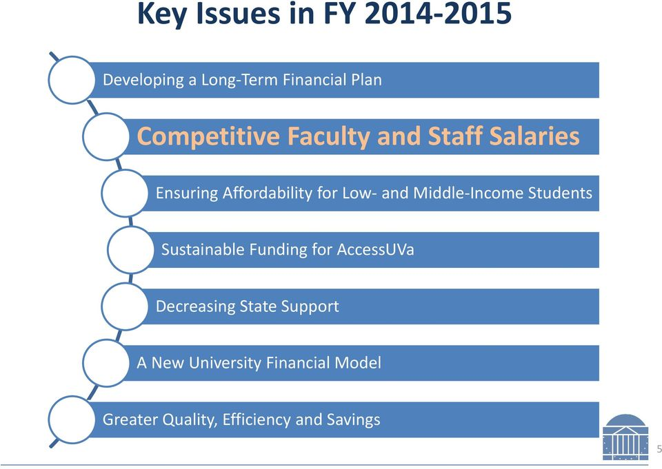 and Middle-Income Students Sustainable Funding for AccessUVa Decreasing