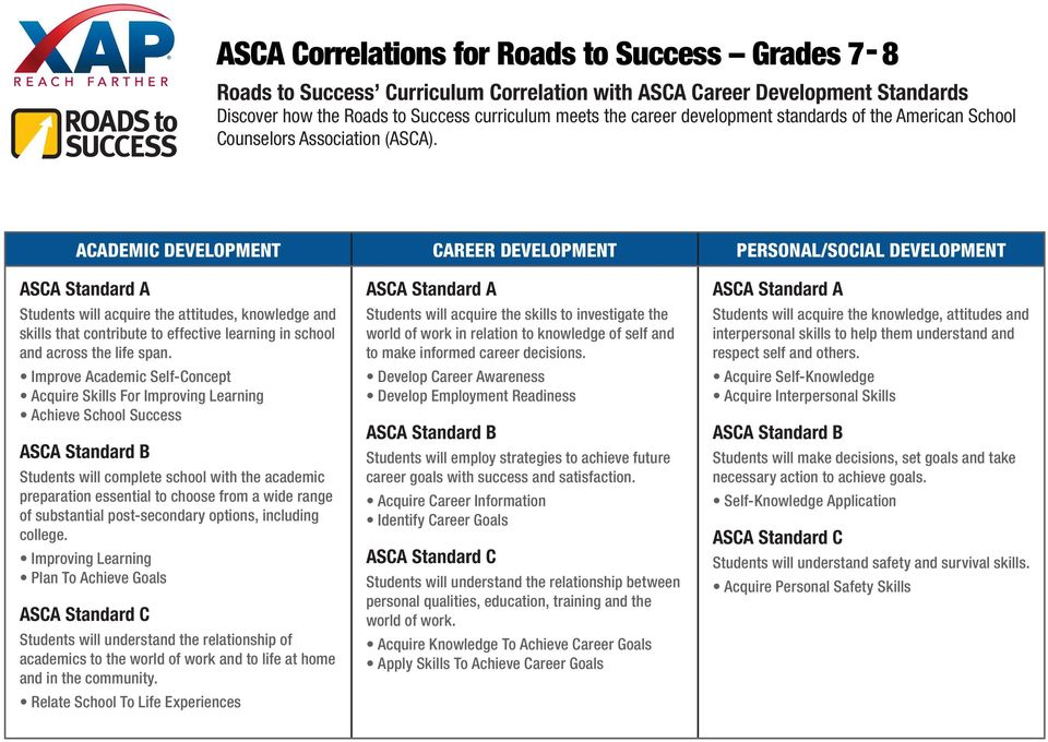 ACADEMIC DEVELOPMENT CAREER DEVELOPMENT PERSONAL/SOCIAL DEVELOPMENT ASCA Standard A Students will acquire the attitudes, knowledge and skills that contribute to effective learning in school and