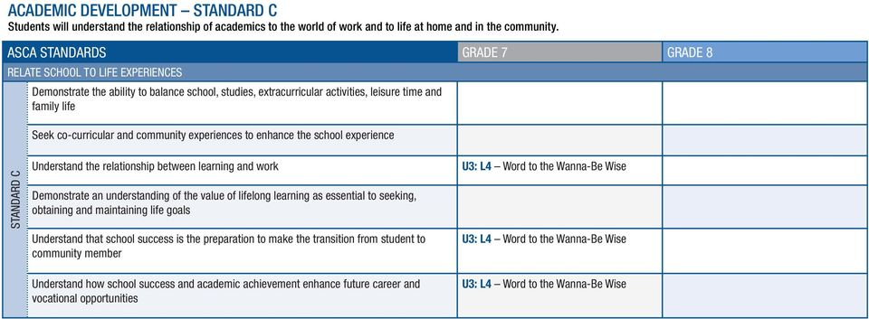 enhance the school experience STANDARD C Understand the relationship between learning and work Demonstrate an understanding of the value of lifelong learning as essential to seeking, obtaining
