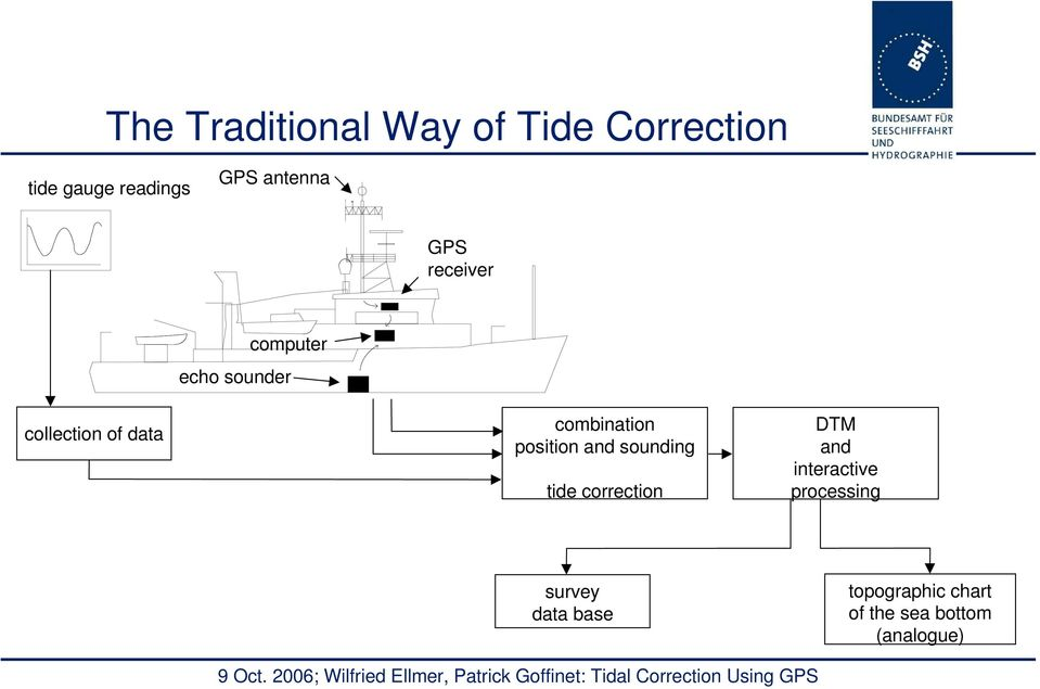 combination position and sounding tide correction DTM and