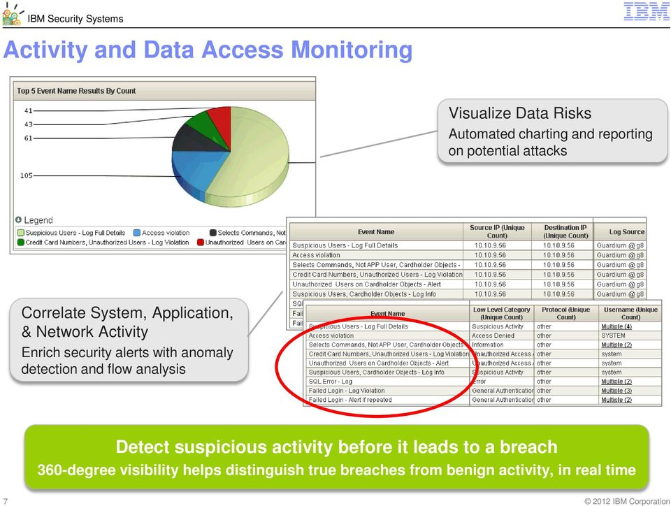 with anomaly detection and flow analysis Detect suspicious activity before it leads to a