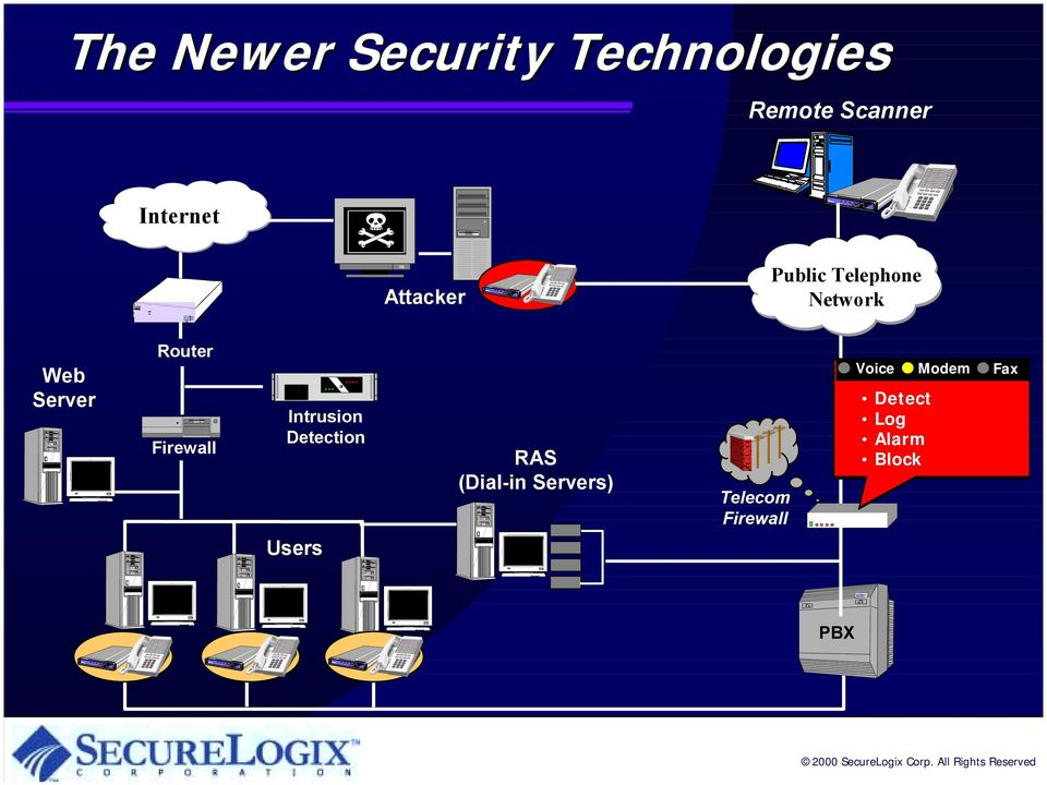 Firewall Intrusion Detection Users RAS (Dial-in
