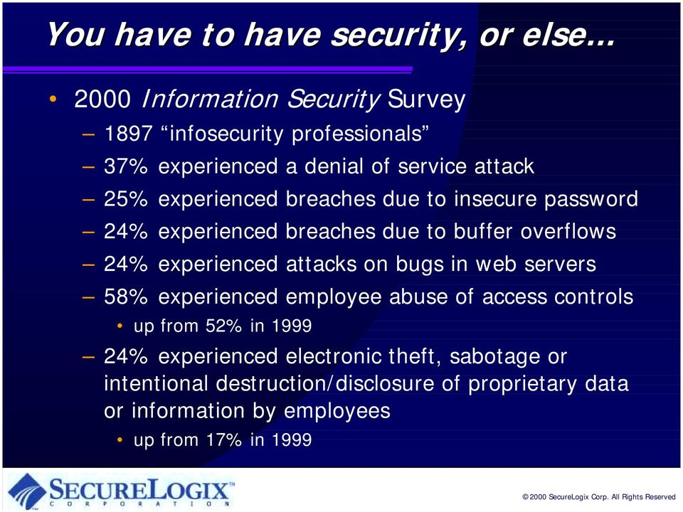 breaches due to insecure password 24% experienced breaches due to buffer overflows 24% experienced attacks on bugs in web
