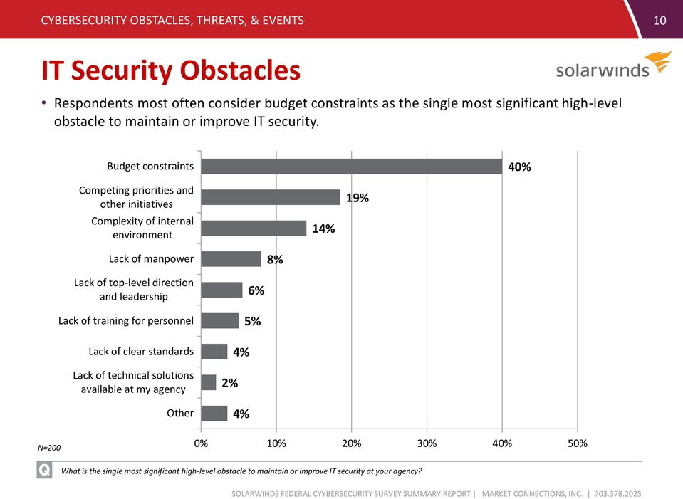 Budget constraints 40% Competing priorities and other initiatives Complexity of internal environment 19% Lack of manpower 8% Lack of top-level direction and