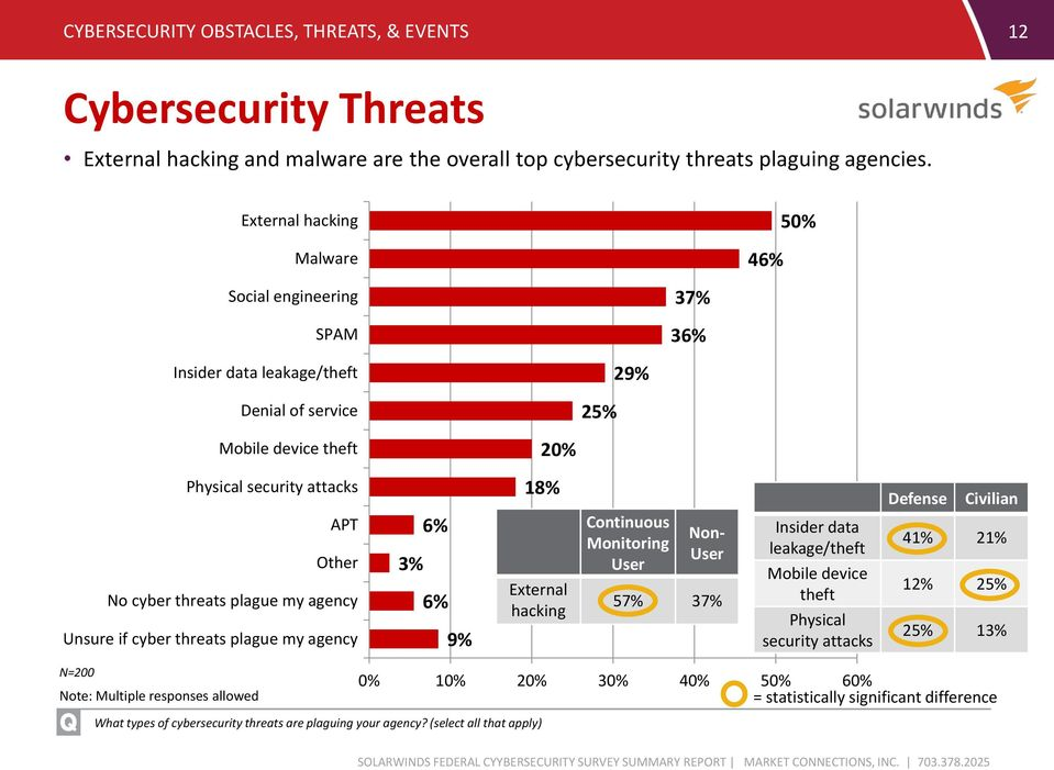 plague my agency Unsure if cyber threats plague my agency 6% 3% 6% 9% 18% External hacking Continuous Monitoring User Non- User 57% 37% Insider data leakage/theft Mobile device theft Physical