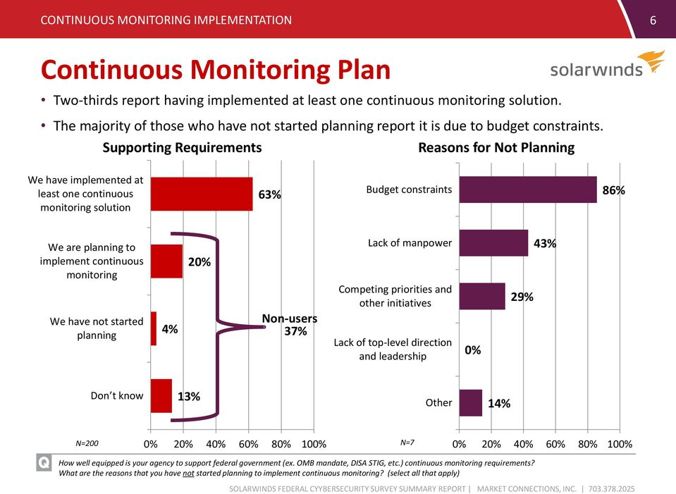 Supporting Requirements Reasons for Not Planning We have implemented at least one continuous monitoring solution 63% Budget constraints 86% We are planning to implement continuous monitoring 20% Lack