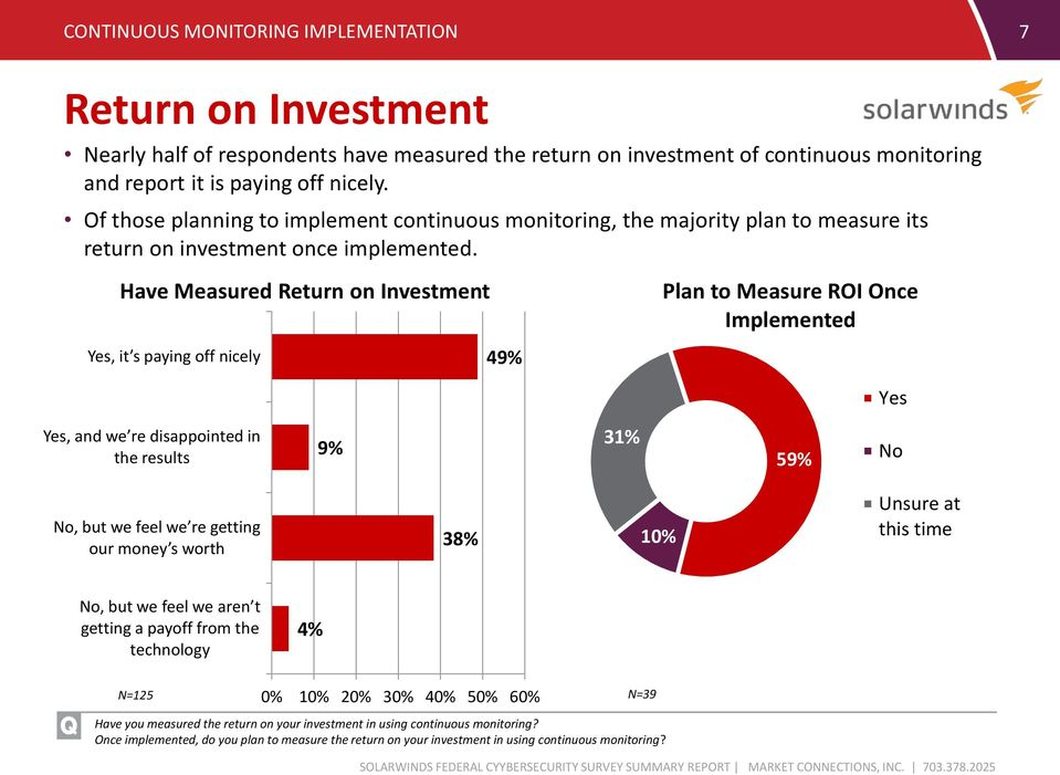 Have Measured Return on Investment Plan to Measure ROI Once Implemented Yes, it s paying off nicely 49% Yes Yes, and we re disappointed in the results 9% 3 59% No No, but we feel we re getting our