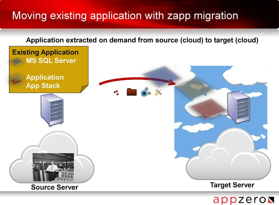 (cloud) to target (cloud) Existing Application MS