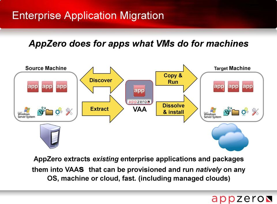 AppZero extracts existing enterprise applications and packages them into VAAs that