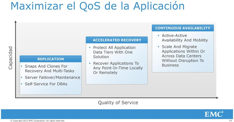 Application Data Tiers With One Solution Recover Applications To Any Point-In-Time Locally Or Remotely Scale And