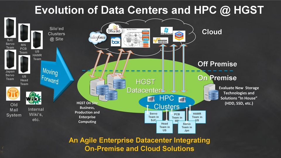 Silo ed Clusters @ Site HGST On Site Business, Production and Enterprise Computing HGST Datacenters HPC Clusters Servo Team in SJC
