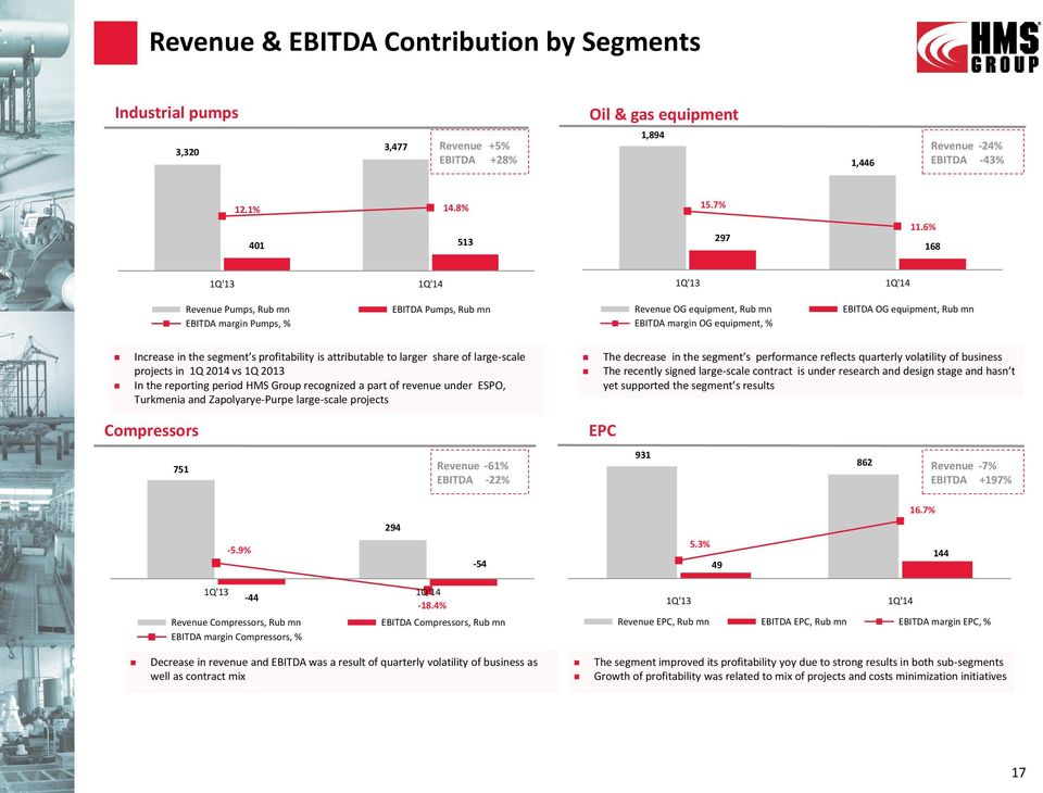 segment s profitability is attributable to larger share of large-scale projects in 1Q 2014 vs 1Q 2013 In the reporting period HMS Group recognized a part of revenue under ESPO, Turkmenia and