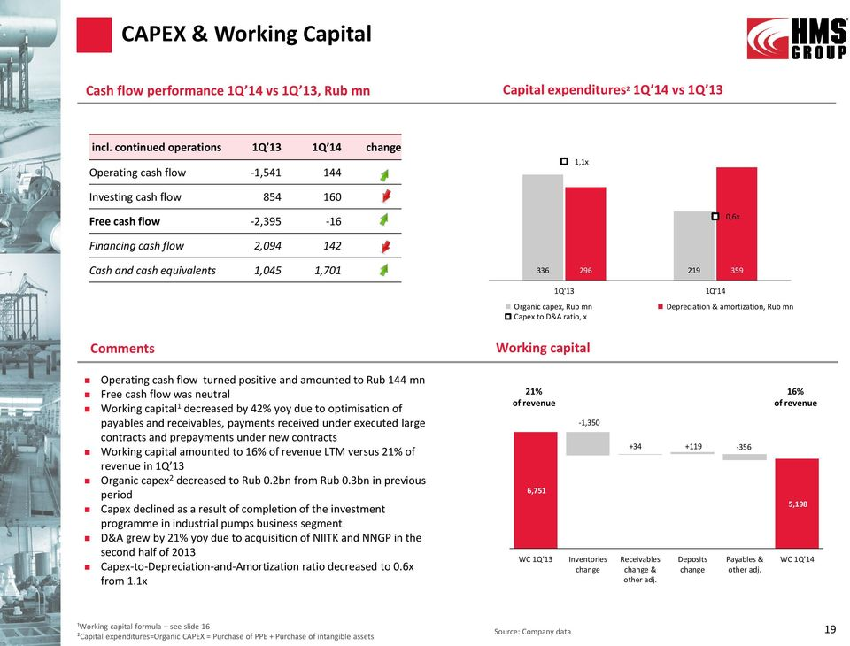 1,701 336 296 219 359 1Q'13 1Q'14 Organic capex, Rub mn Depreciation & amortization, Rub mn Capex to D&A ratio, x Comments Working capital Operating cash flow turned positive and amounted to Rub 144