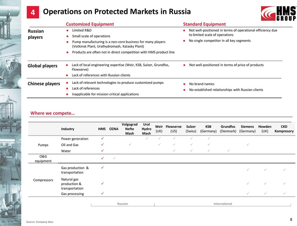 operations No single competitor in all key segments Global players Lack of local engineering expertise (Weir, KSB, Sulzer, Grundfos, Flowserve) Lack of references with Russian clients Chinese players