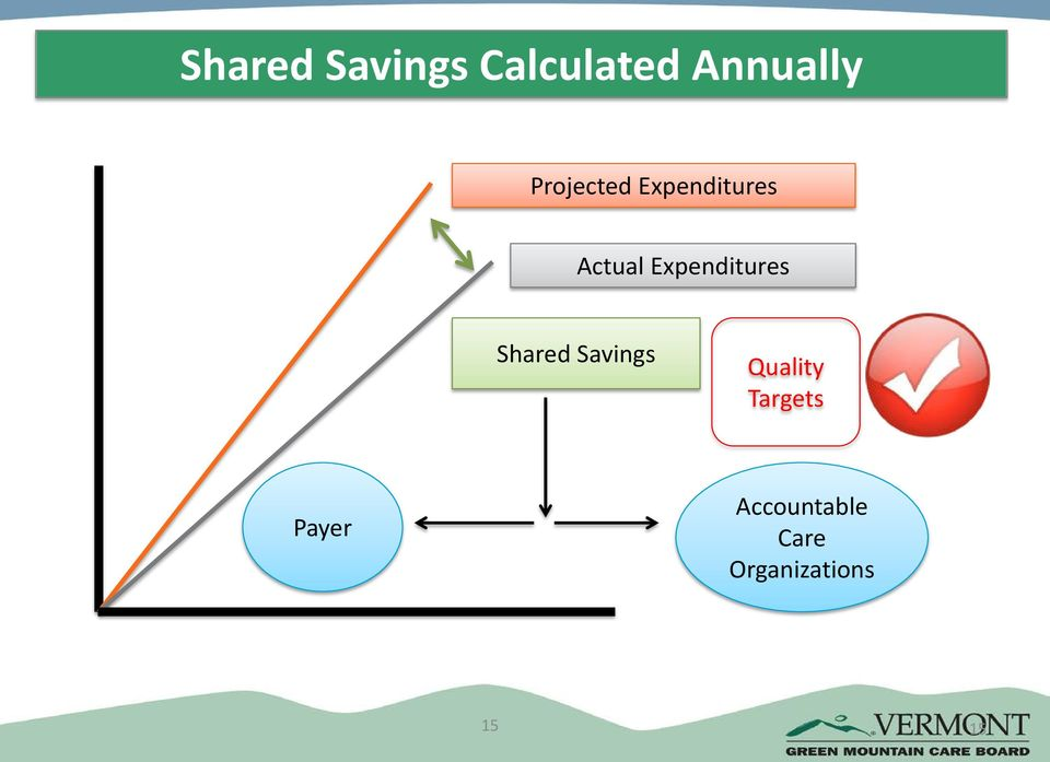 Expenditures Shared Savings Quality