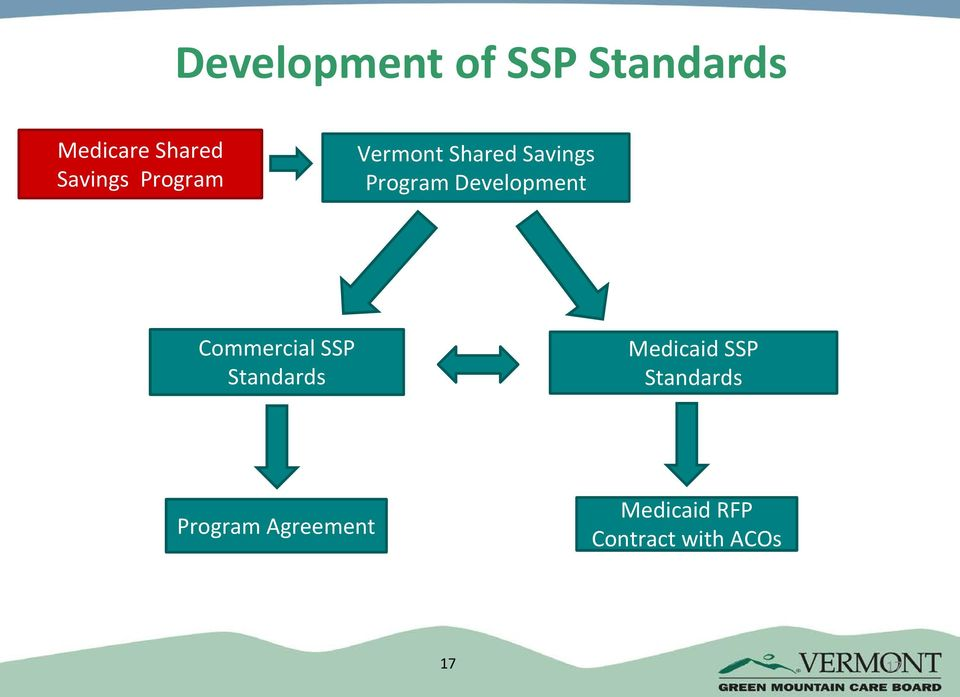 Development Commercial SSP Standards Medicaid SSP