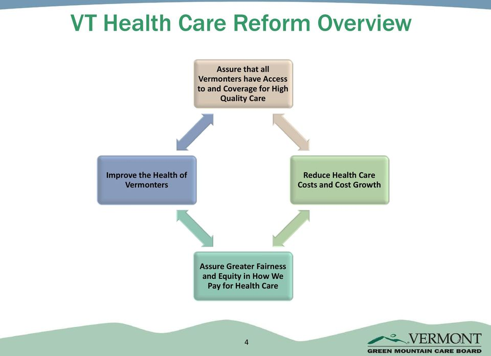 Health of Vermonters Reduce Health Care Costs and Cost Growth