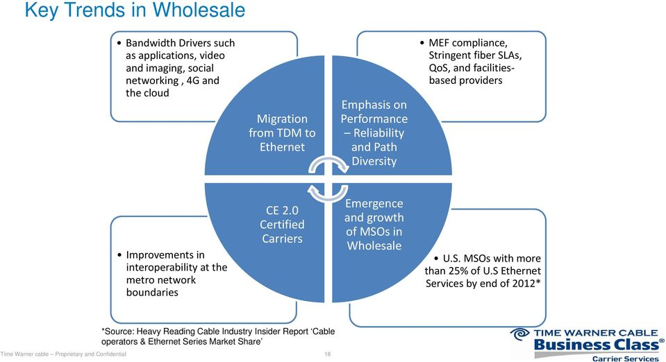 interoperability at the metro network boundaries CE 2.0 Certified Carriers Emergence and growth of MSOs in Wholesale U.S. MSOs with more than 25% of U.