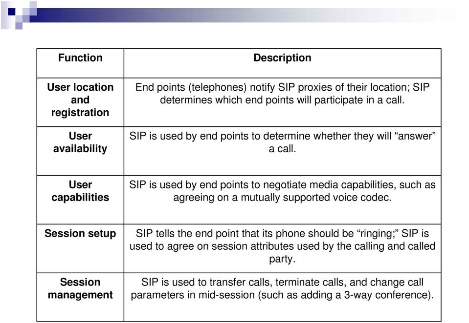 User capabilities SIP is used by end points to negotiate media capabilities, such as agreeing on a mutually supported voice codec.