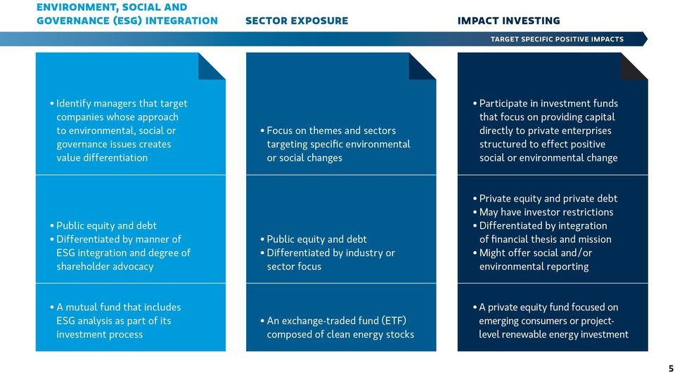 directly to private enterprises structured to effect positive social or environmental change Public equity and debt Differentiated by manner of ESG integration and degree of shareholder advocacy