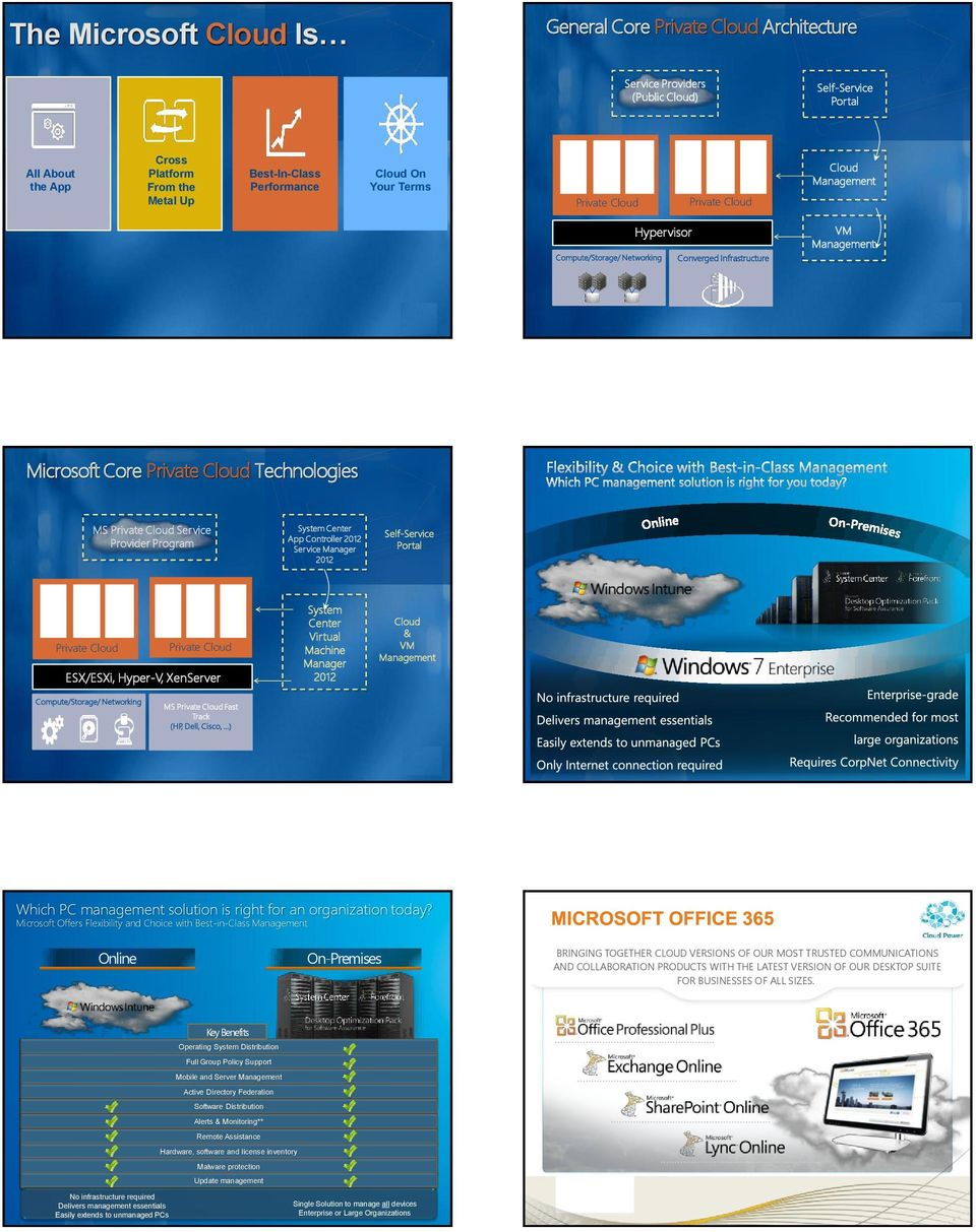 2012 Service Manager 2012 Self-Service Portal VMs VMs VMs VMs VMs VMs Private Private ESX/ESXi, Hyper-V, XenServer System Center Virtual Machine Manager 2012 & VM Compute/Storage/ Networking MS