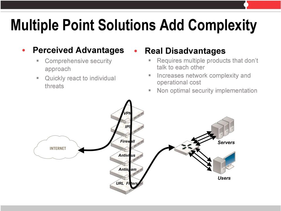products that don t talk to each other Increases network complexity and operational