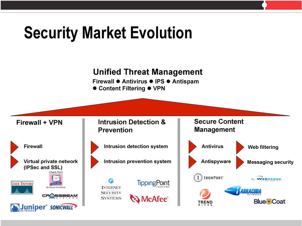 Management Firewall Intrusion detection system Antivirus Web filtering Virtual