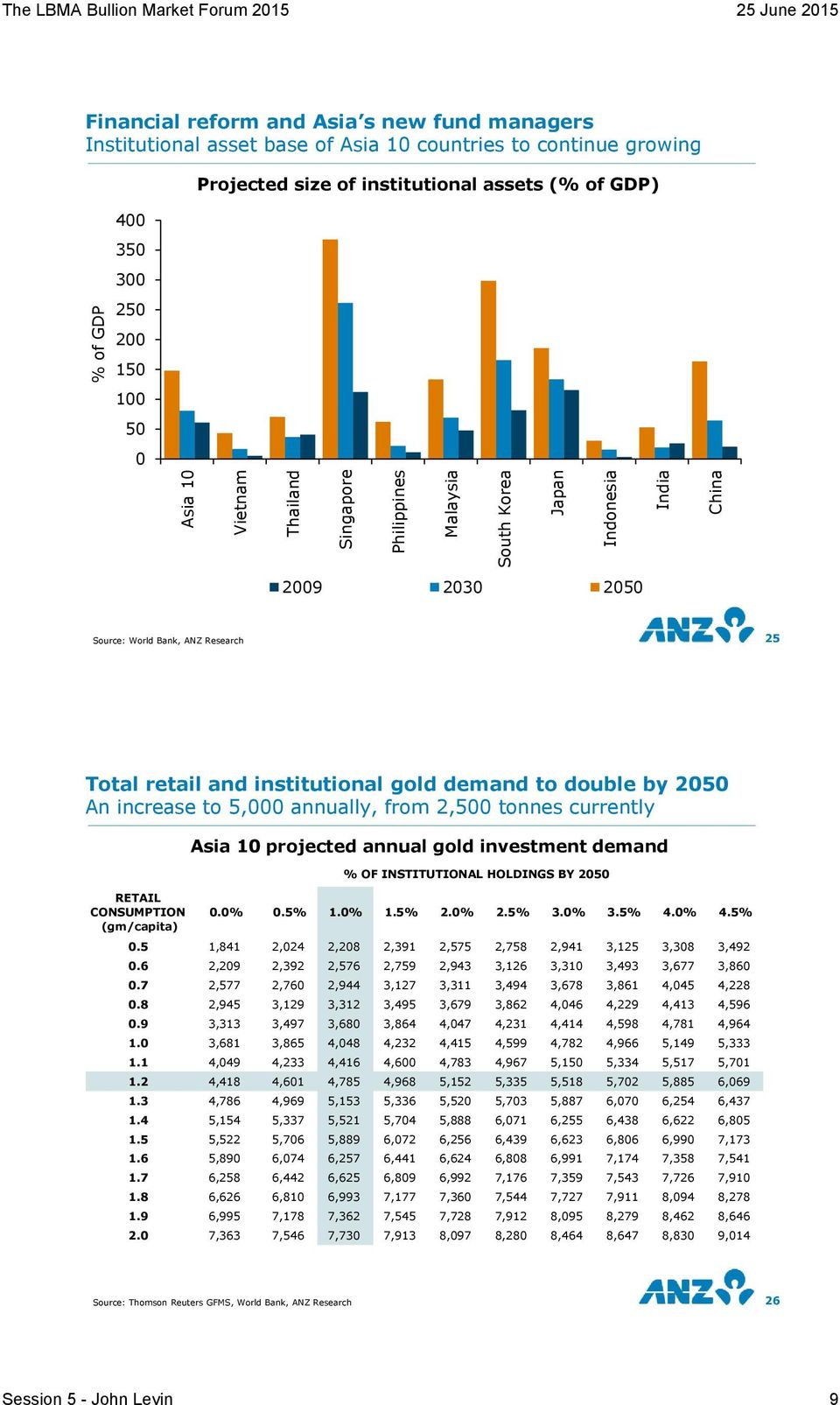 institutional gold demand to double by 25 An increase to 5, annually, from 2,5 tonnes currently RETAIL CONSUMPTION (gm/capita) Asia 1 projected annual gold investment demand % OF INSTITUTIONAL