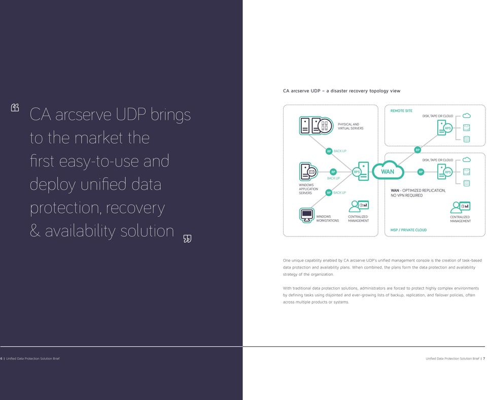 OR CLOUD S DISK, TAPE OR CLOUD S CENTRALIZED MANAGEMENT One unique capability enabled by CA arcserve UDP s unified management console is the creation of task-based data protection and availability