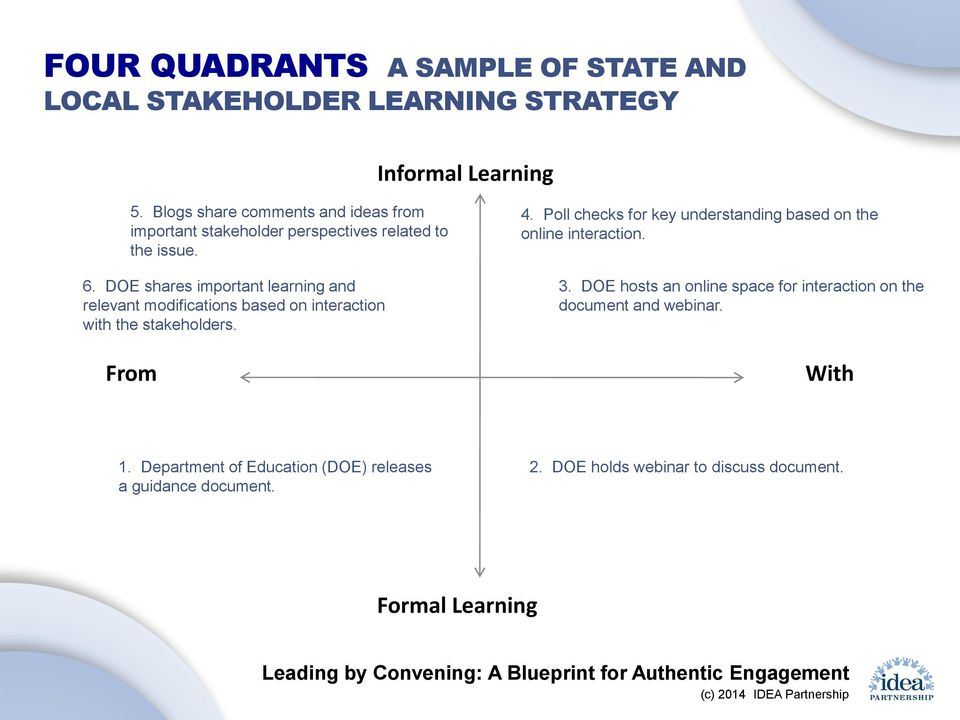 DOE shares important learning and relevant modifications based on interaction with the stakeholders. From 4.
