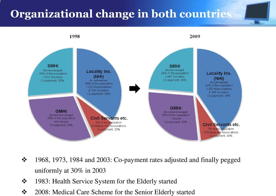at 30% in 2003 1983: Health Service System for the Elderly