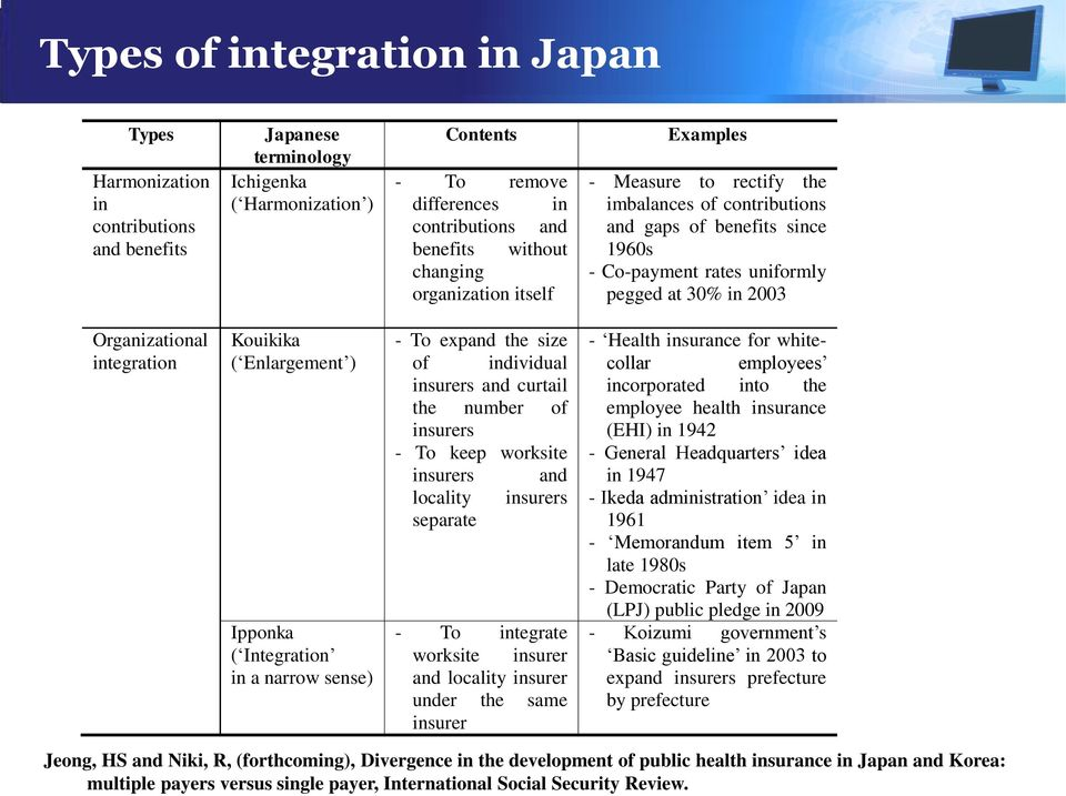 integration Kouikika ( Enlargement ) Ipponka ( Integration in a narrow sense) - To expand the size of individual insurers and curtail the number of insurers - To keep worksite insurers and locality