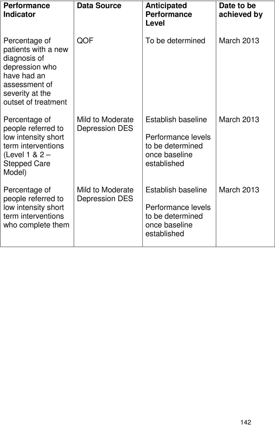 intensity short term interventions (Level 1 & 2 Stepped Care Model) Mild to Moderate Depression DES levels