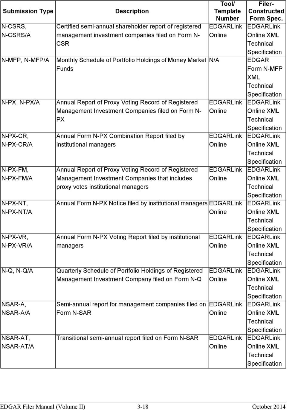 Management Investment Companies filed on Form N- PX Annual Form N-PX Combination Report filed by institutional managers Annual Report of Proxy Voting Record of Registered Management Investment
