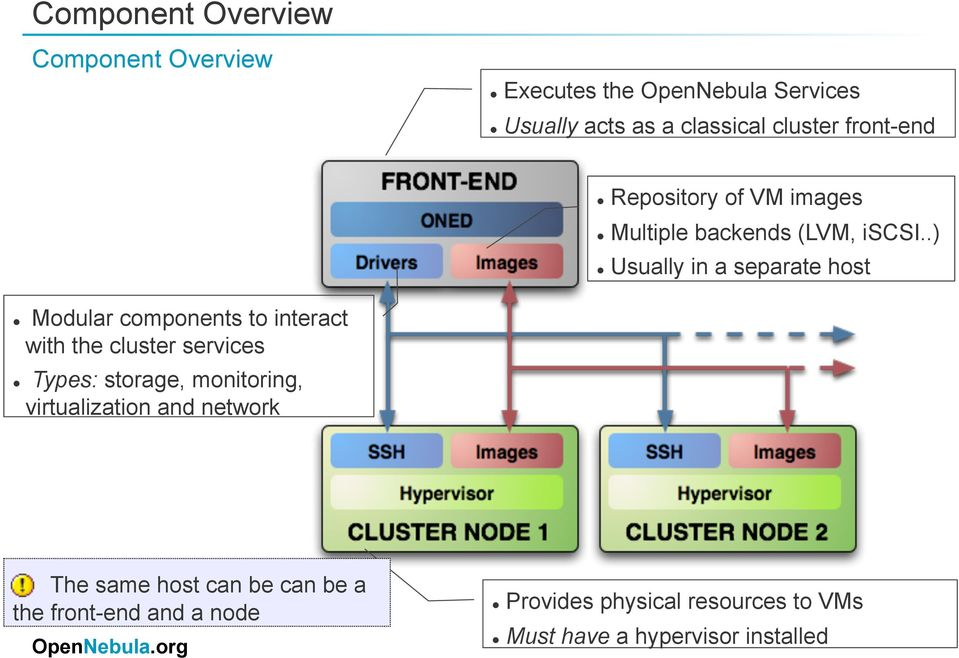 .) Usually in a separate host Modular components to interact with the cluster services Types: storage,