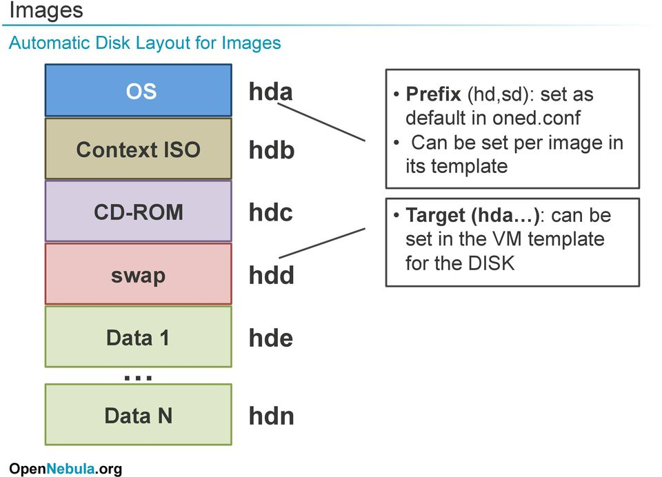 (hd,sd): set as default in oned.