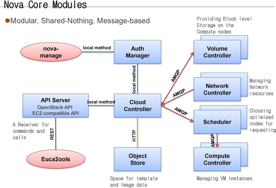 compatible API local method Cloud Controller Network Controller Scheduler Scheduler Managing Network resources Choosing