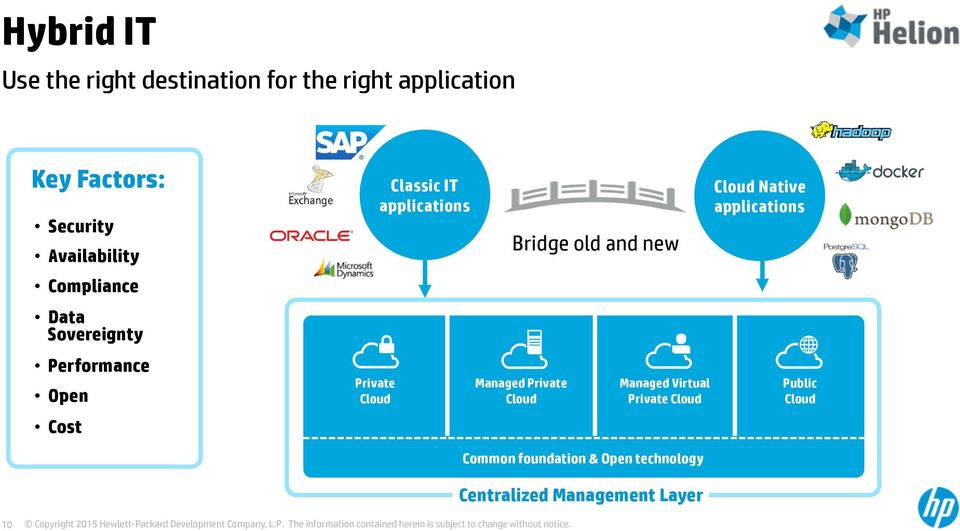applications Bridge old and new Managed Private Cloud Managed Virtual Private Cloud Cloud