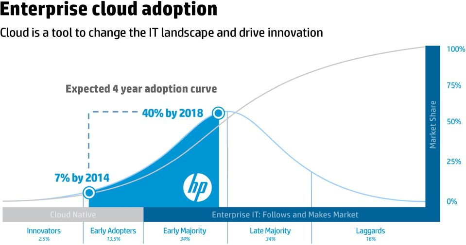 IT landscape and drive