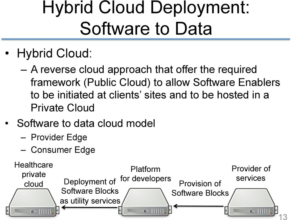Private Cloud Software to data cloud model Provider Edge Consumer Edge Healthcare private cloud Deployment