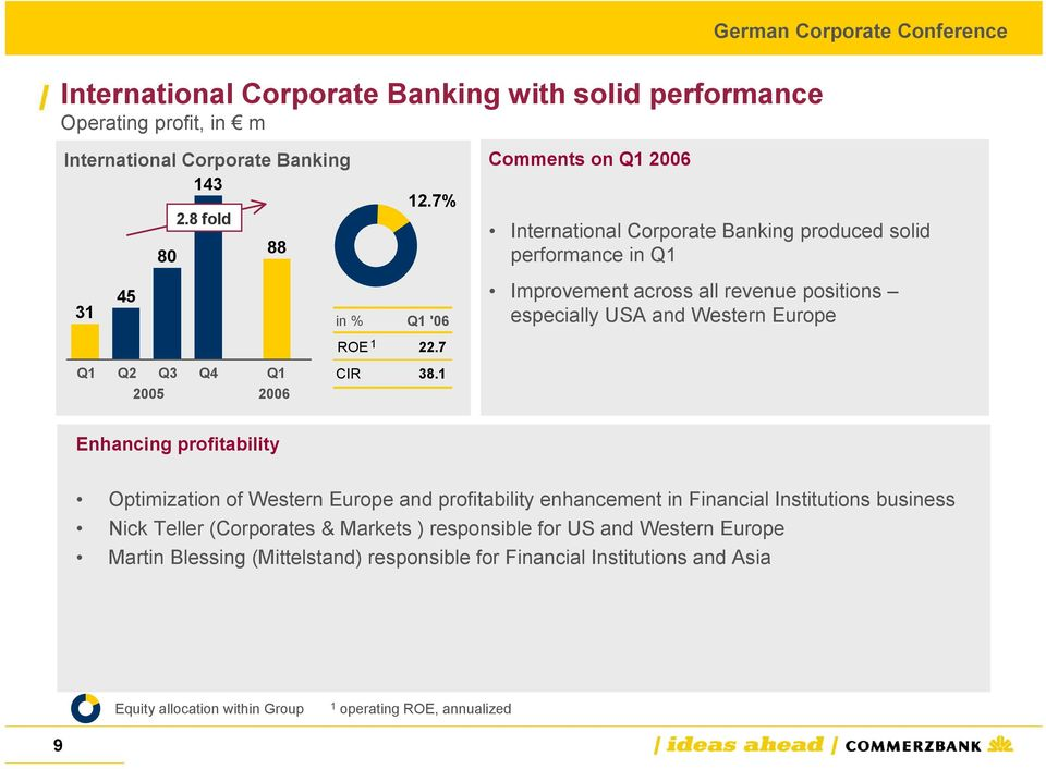 1 Comments on Q1 2006 International Corporate Banking produced solid performance in Q1 Improvement across all revenue positions especially USA and Western Europe Enhancing