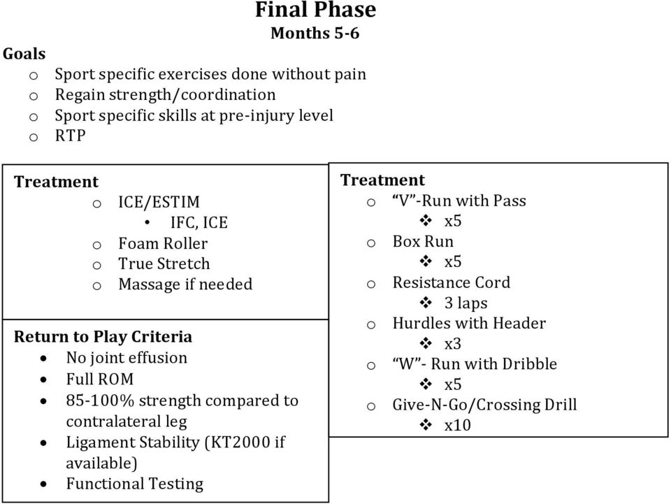 effusion Full ROM 85-100% strength compared to contralateral leg Ligament Stability (KT2000 if available) Functional Testing Treatment